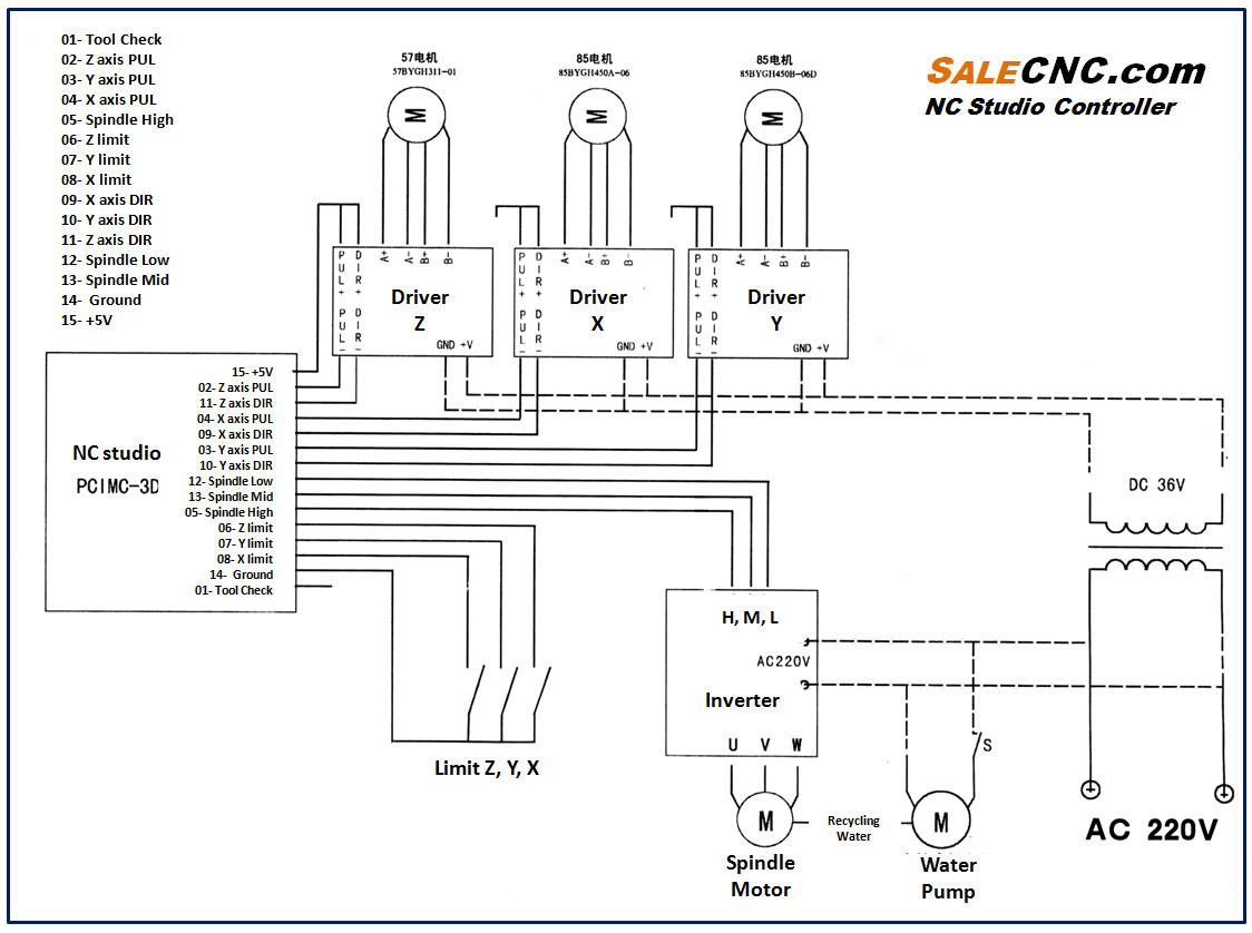 NCSetupCardEng cnc power diagram cnc controller diagram \u2022 wiring diagrams j sony xav-w1 wiring diagram at panicattacktreatment.co